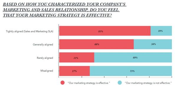 marketing-sales-alignment