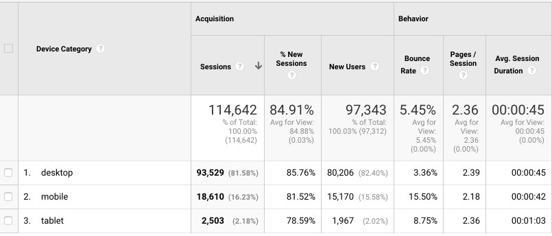 Google Analytics Moblie vs. Desktop