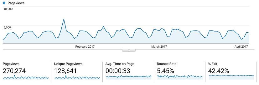 Google Analytics Website Traffic