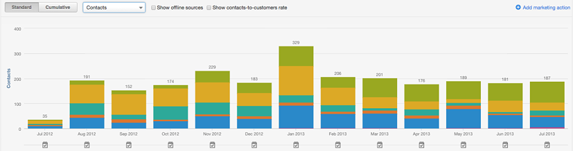 Contacts - 2012.png