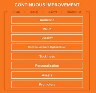 GDD_Continuous_Improvement.png