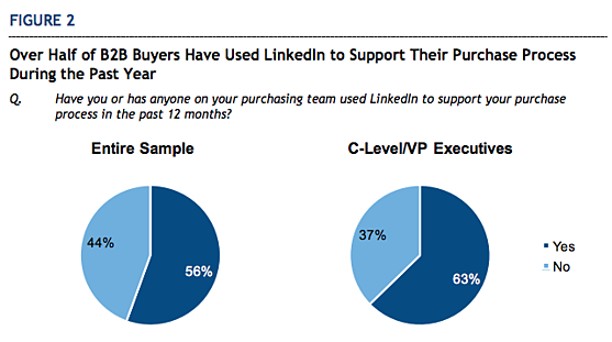 LinkedIn-purchase-process-graph