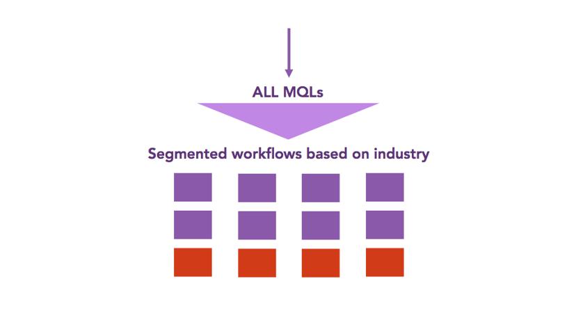 MQL-segmented-workflows.png