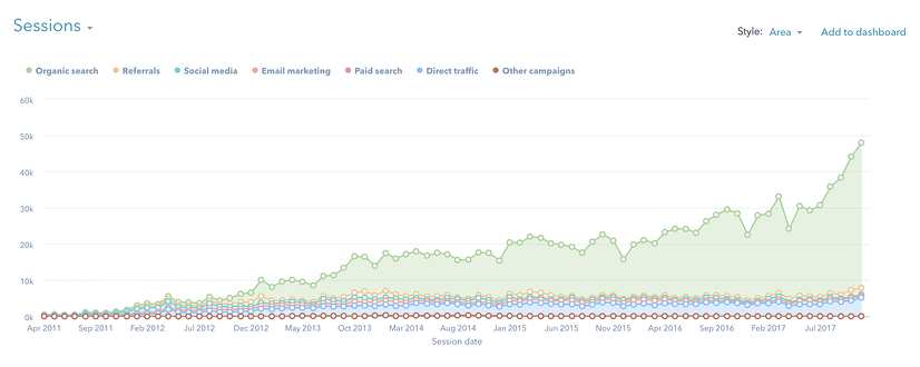 Overall Website Traffic April 2011 to Nov 2017