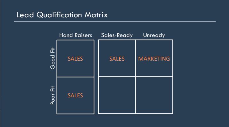 Sales Qualify Matrix.png