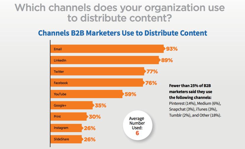 b2b-content-marketing-tactics-2017.png