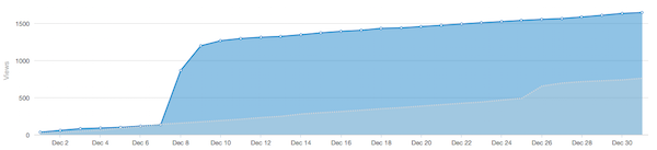 blog-traffic-spike.png