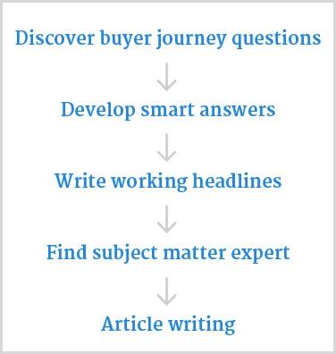 buyer-journey-content-process.jpg