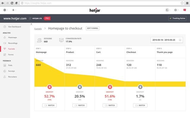 HotJar Conversion Rate Optimization Funnel
