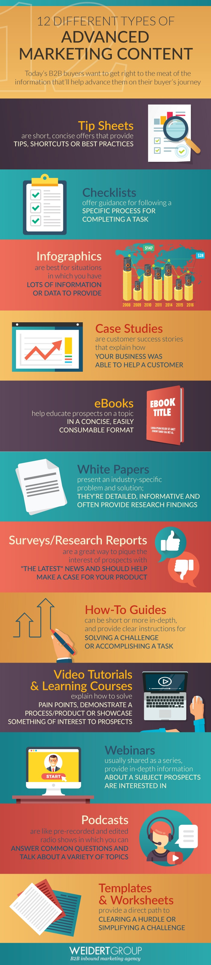 12 different types of advanced marketing content infographic