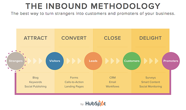The-Inbound-Methodology.png