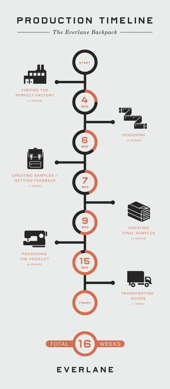 Everlane_Infographic