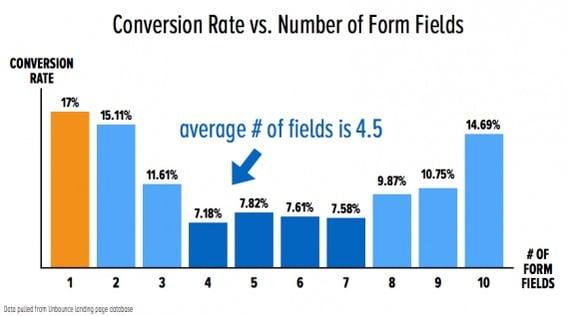 Unbounce Form Field Conversion Data