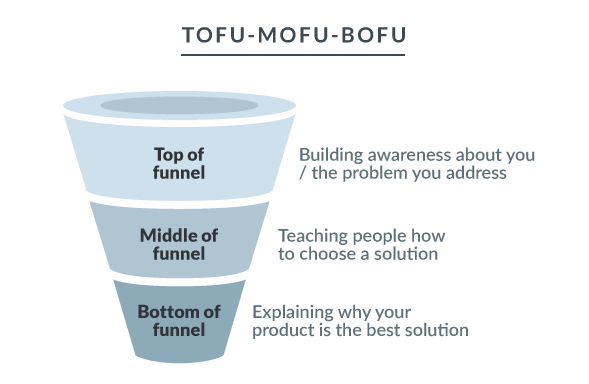 tofo_mofo_bofu_funnel.png
