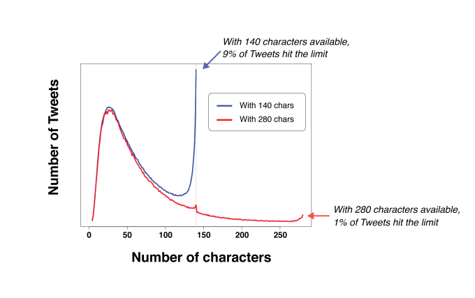 twitter Character length.png