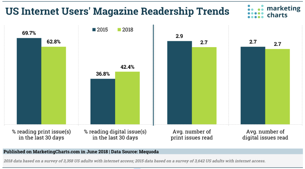 magazine-readership-trends