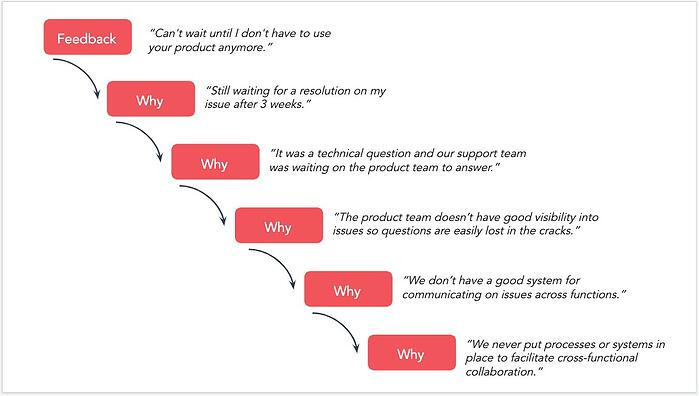 """Use the """"Five Whys"""""""
