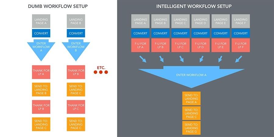 inbound-intelligent-hubspot-workflows-5