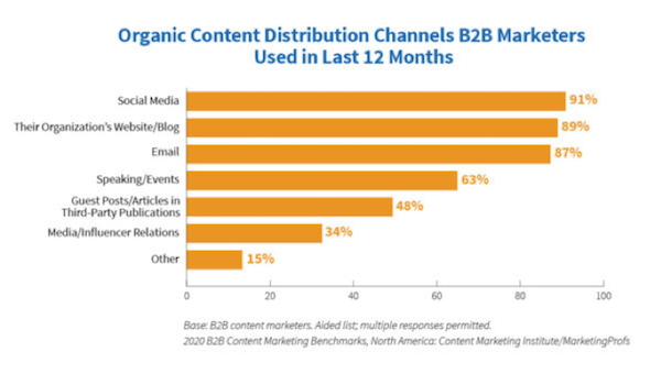 b2b-channels-for-content-distribution