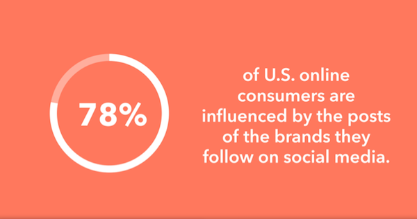 consumer-influence-brand-social-media
