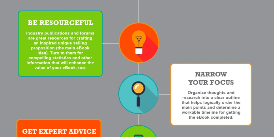 [INFOGRAPHIC] How to Create an eBook that Generates Leads