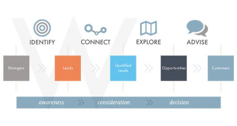 inbound-sales-pillar-resource-image